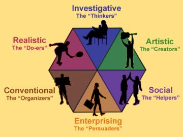 Clasa IX. Dezvoltare Personală. Chestionar de interese profesionale – Holland