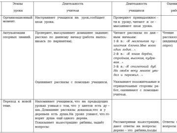 Clasa VII. Limba rusă. Proiect de lecție